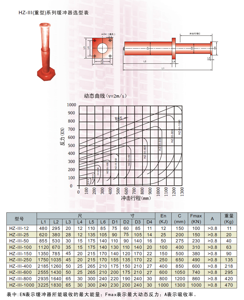 HZ-III重型弹性阻尼上海11选5遗漏数据